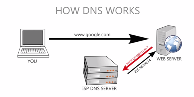 dns-and-how-it-works