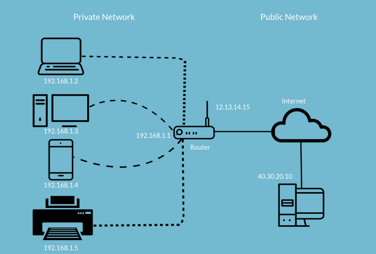 The Demonstration of IP addresses in Private and Public Network